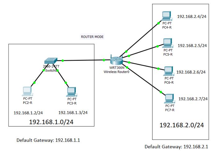 default router gateway